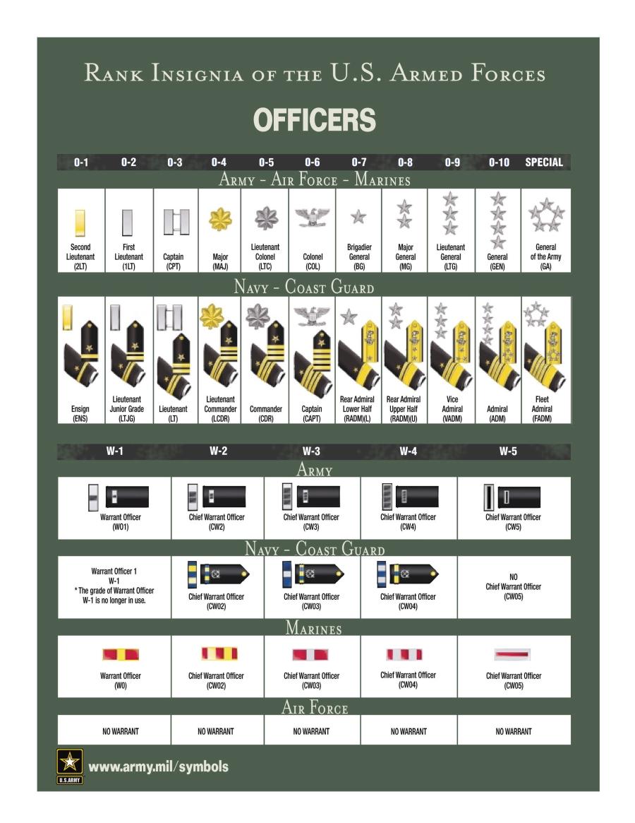 Military Rank and Insignia (USCG LSA)